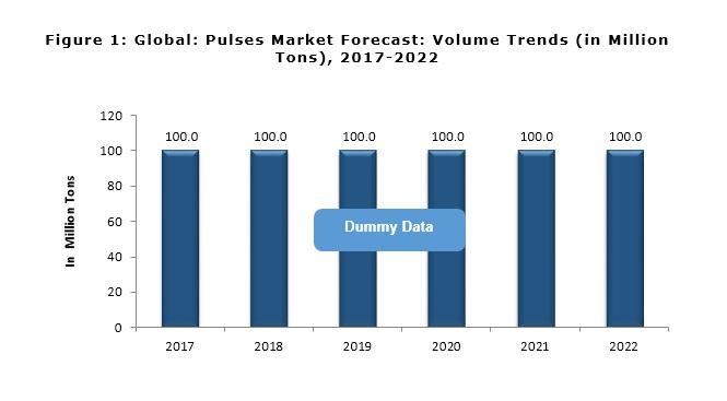 pulses market