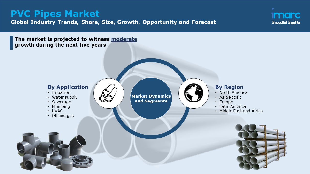PVC Pipes Market Report