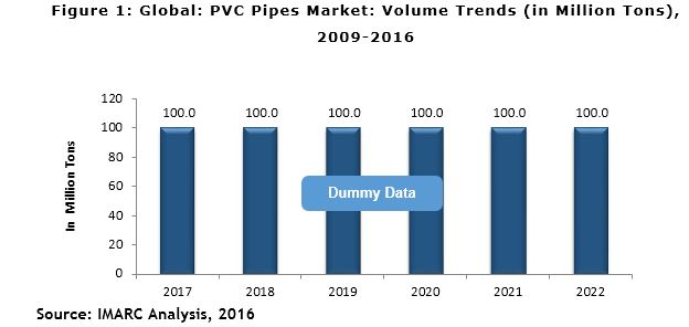 PVC Pipes Market