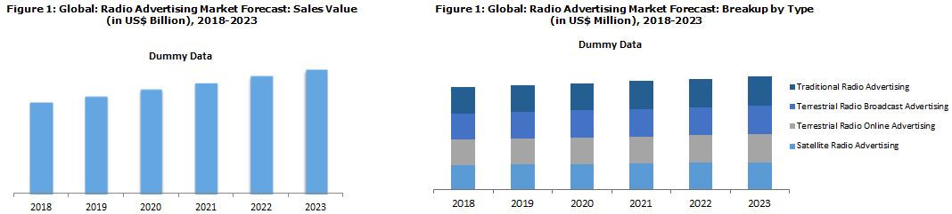 Radio Advertising Market Trends