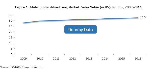 Radio Advertising Market