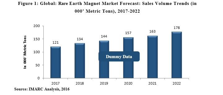 Rare Earth Magnet Market