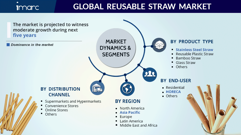 Reusable Straw Market Research Report
