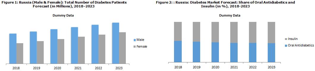 Russia Diabetes Market Report 2018-2023