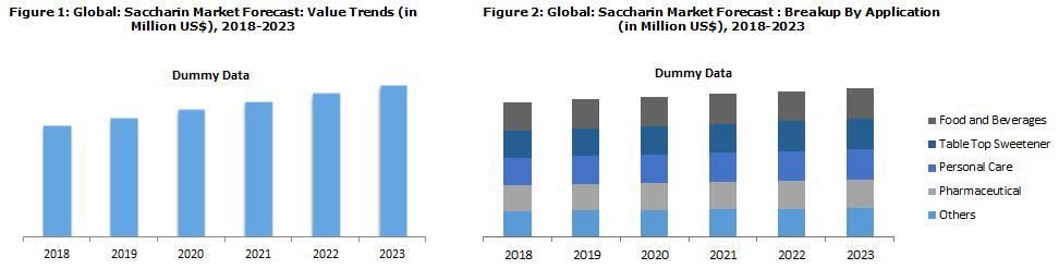 Saccharin Market Report