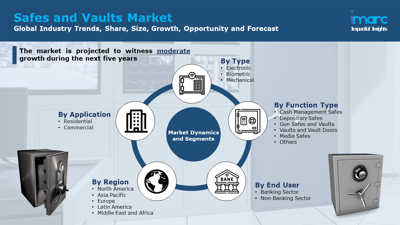 Safes and Vaults Market Report