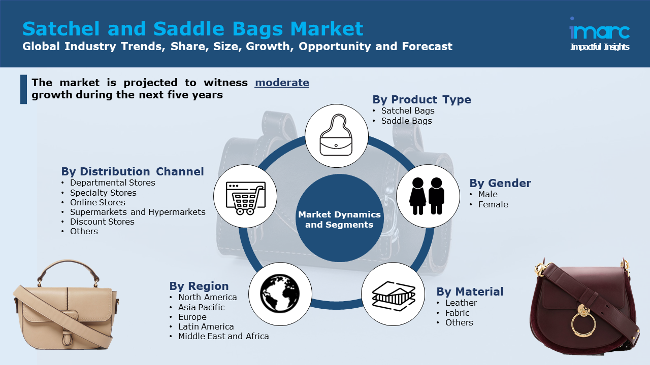 Satchel and Saddle Bags Market Share
