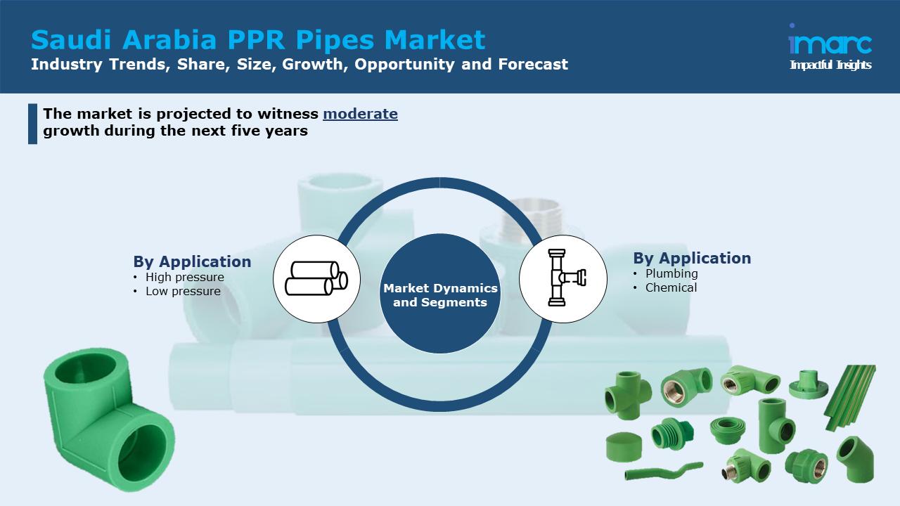 Saudi Arabia PPR Pipes Market Size