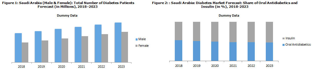 Saudi Arabia Diabetes Market Report 2018
