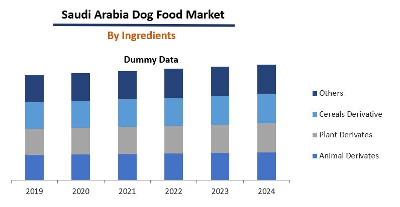 Saudi Arabia Dog Food Market Report