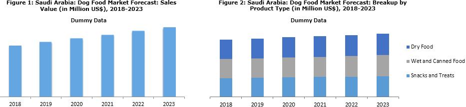 Saudi Arabia Dog Food Market