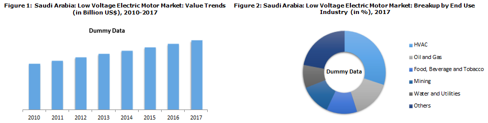 Saudi Arabia Electric Motor Market Fostered by Increasing Power Consumption