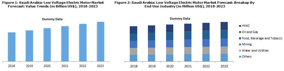 Saudi Arabia Electric Motor Market Report 2018