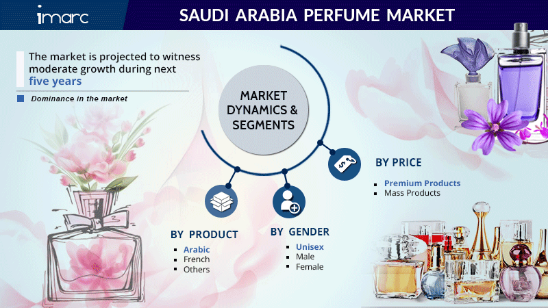 Saudi Arabia Perfume Market Size Report