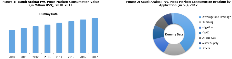 Saudi Arabia PVC Pipes Market Report