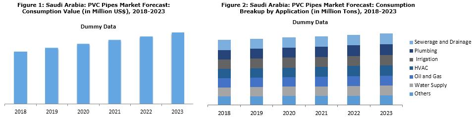 PVC Pipes Market in Saudi Arabia