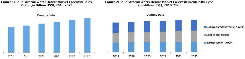 Saudi Arabia Water Heater Market Report
