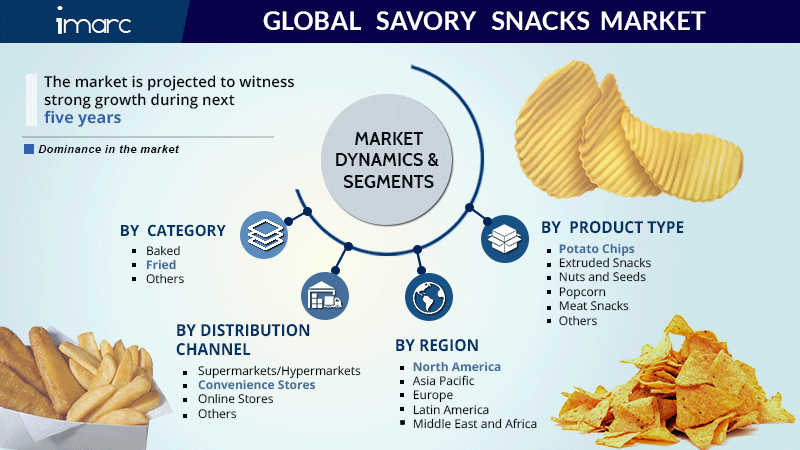 Savory Snacks Market Report