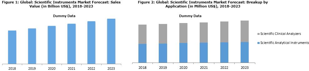 Scientific Instruments Market Research Report