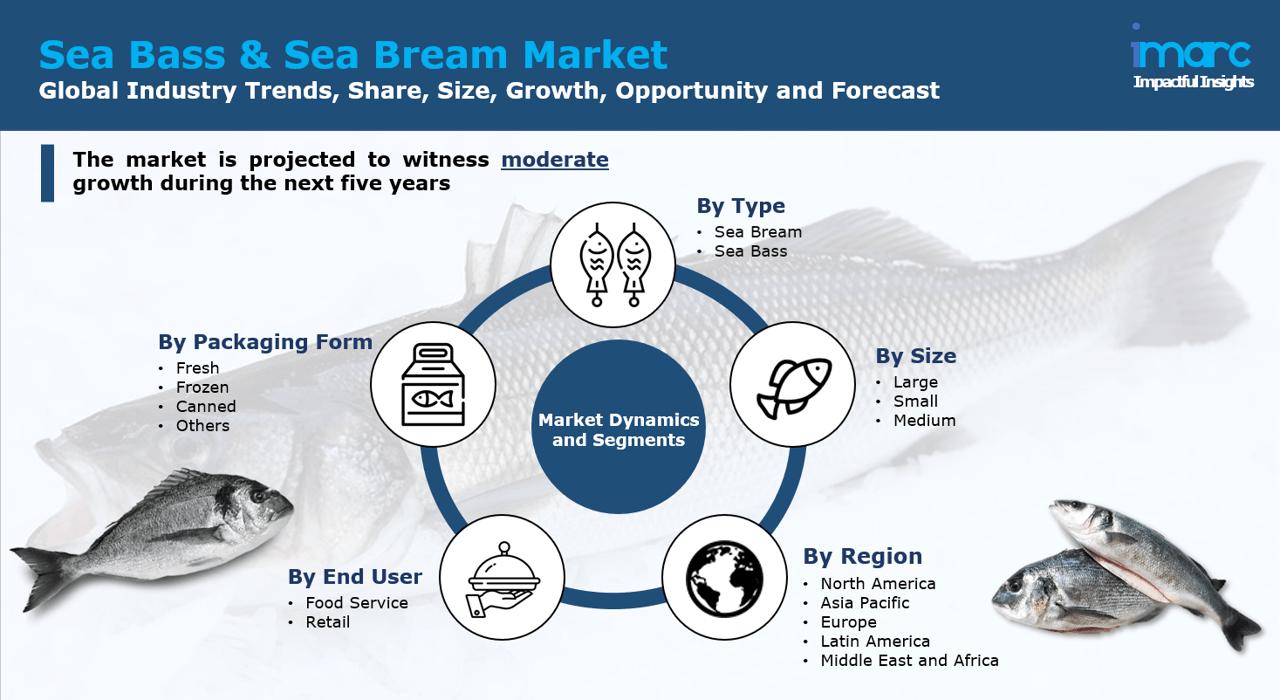 Sea bass and sea bream market