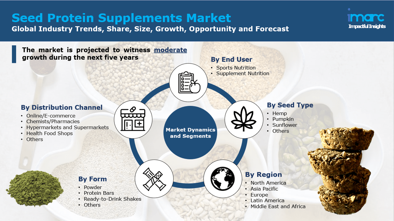 Seed Protein Supplements Market