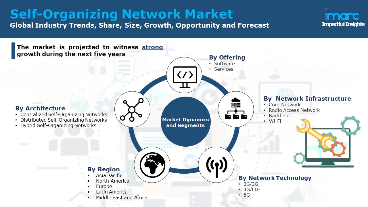 Self-Organizing Network Market
