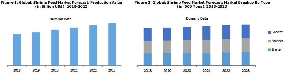 Shrimp Feed Market Report