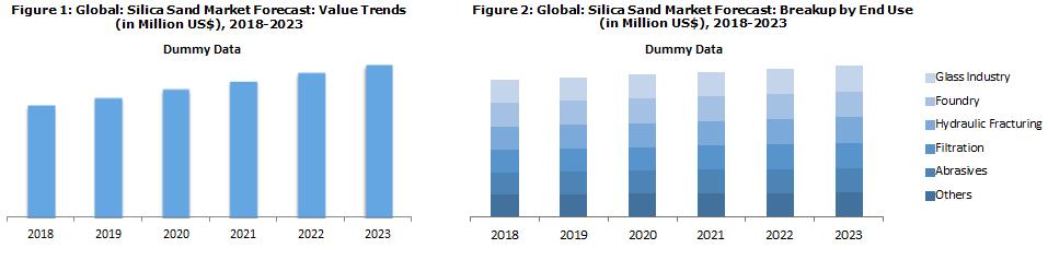 Silica Sand Market Price Trend