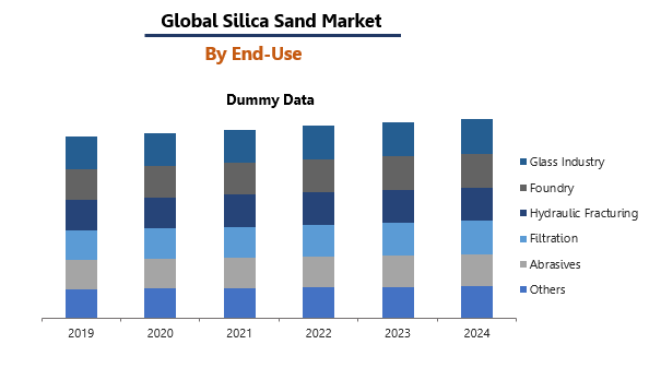 Global Silica Sand Market by end-use