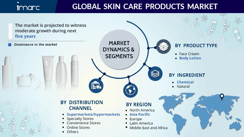 Skin Care Products Market Share Report