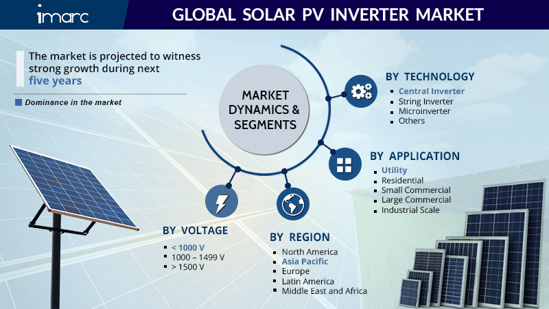 Global Solar PV Inverter Market Research Report