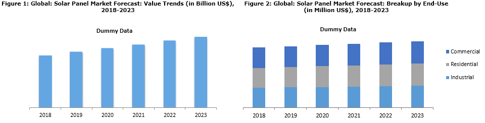 Solar Panel Market Size Share Growth Trends Amp Forecast