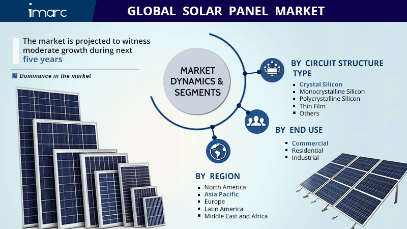 Solar Panel Market Share Report