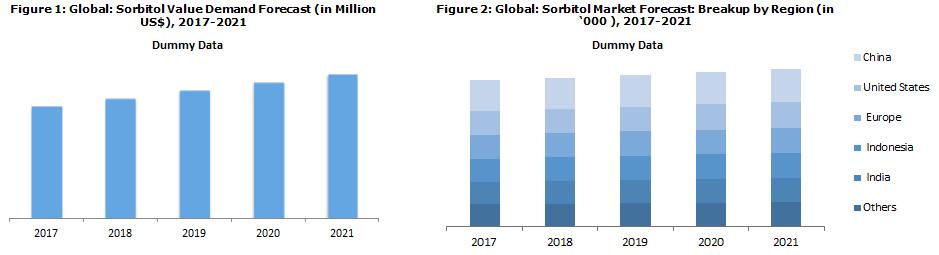 Sorbitol Market Size