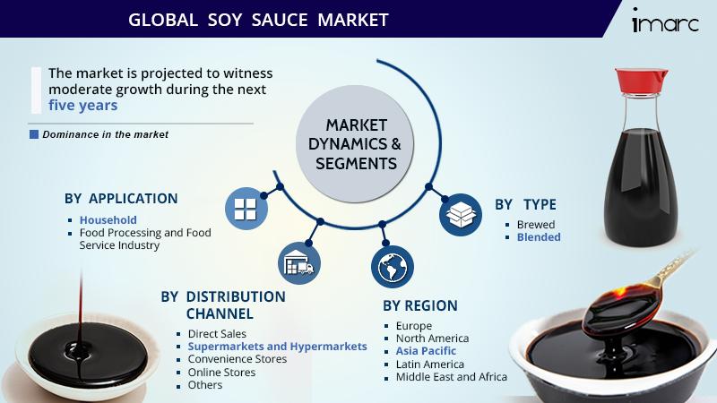Soy Sauce Market Share Market