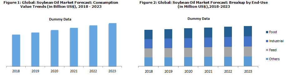 Soybean Oil Market Report