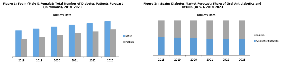 spain diabetes market research