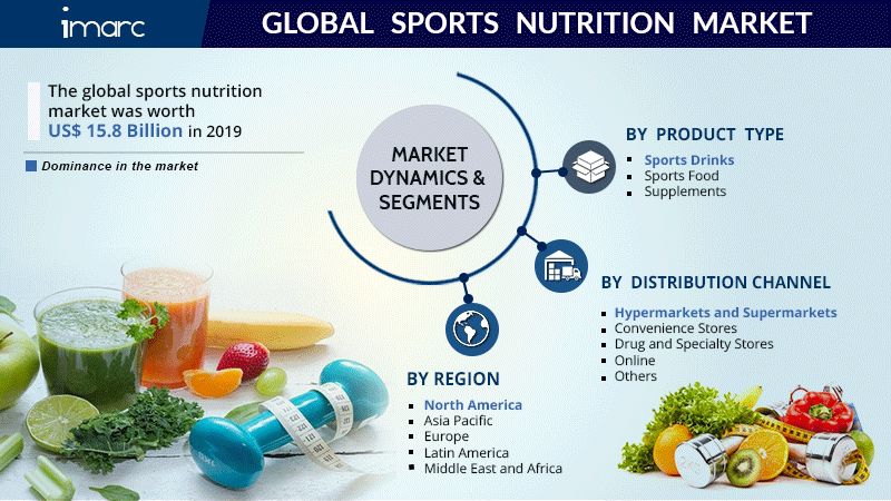 Sports Nutrition Market Research Report