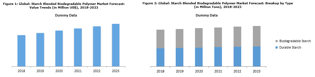 starch blended biodegradable polymers market