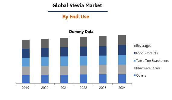Stevia Market by End-Use