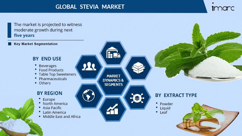 Stevia Market Share Report