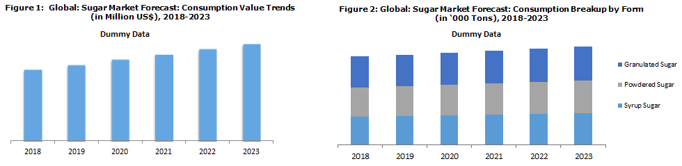 Sugar Industry Trends