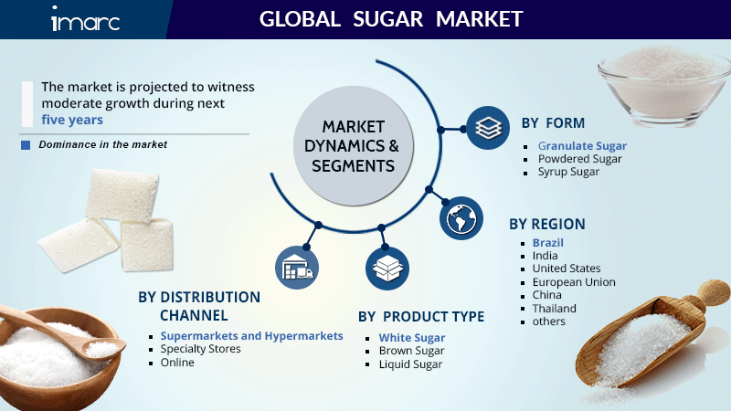 Sugar Market Size Report