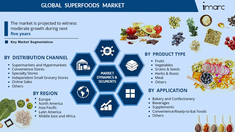Superfoods Market Share Report