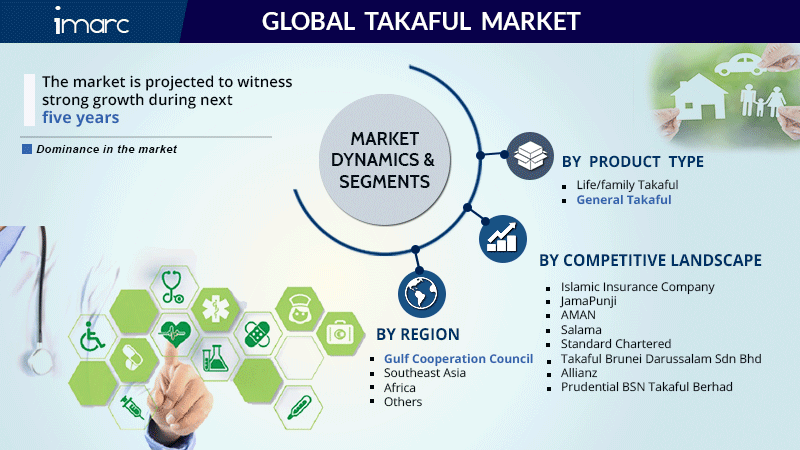 Takaful Market Report