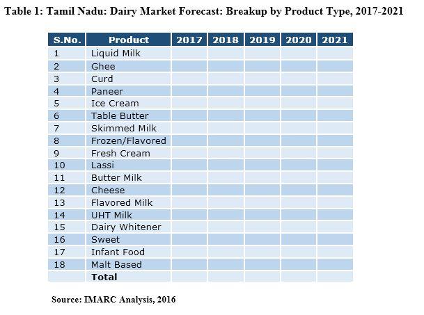 tamil nadu dairy industry