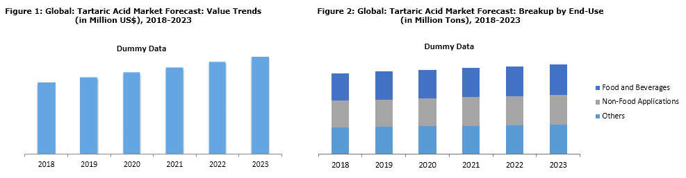 tartaric acid market value trends