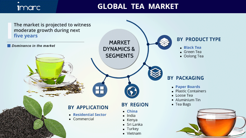 Tea Market Share Report