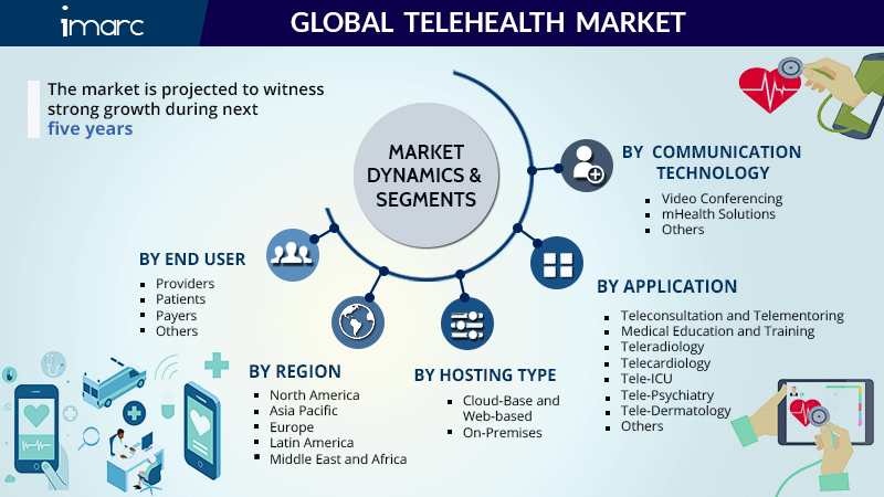Telehealth Market Size Report