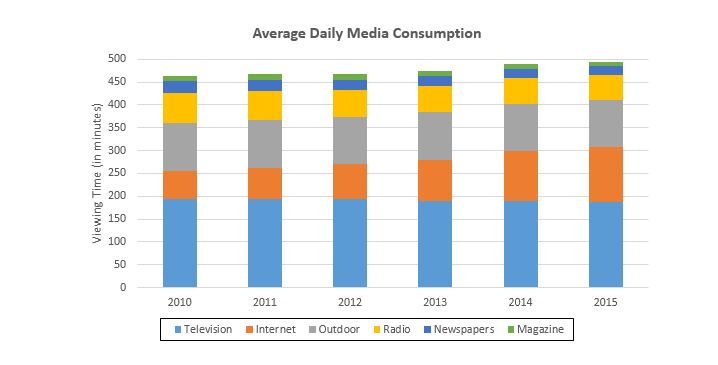 television advertising market